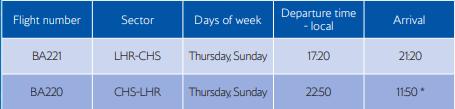 BA Charleston Flight Schedule
