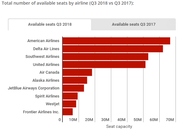 Data Airline 2