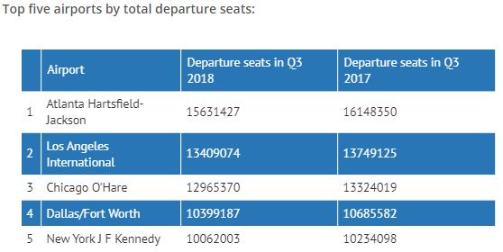 Data Airline 3